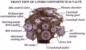 TungstenModern Engines-Front View of a Ford Cosworth V6 24-Valve