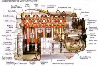 Modern Engines-Sectioned View of a Jaguar Straight 6
